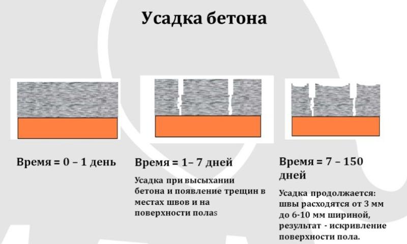 Усадок бетона бетон 76